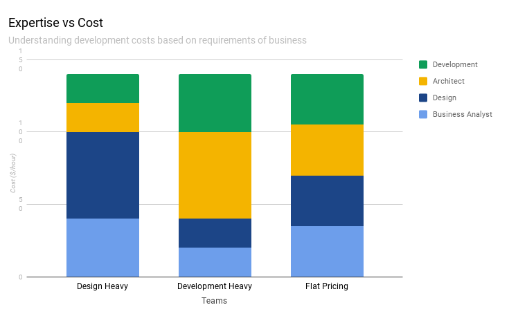 Understanding development costs based on requirements of business