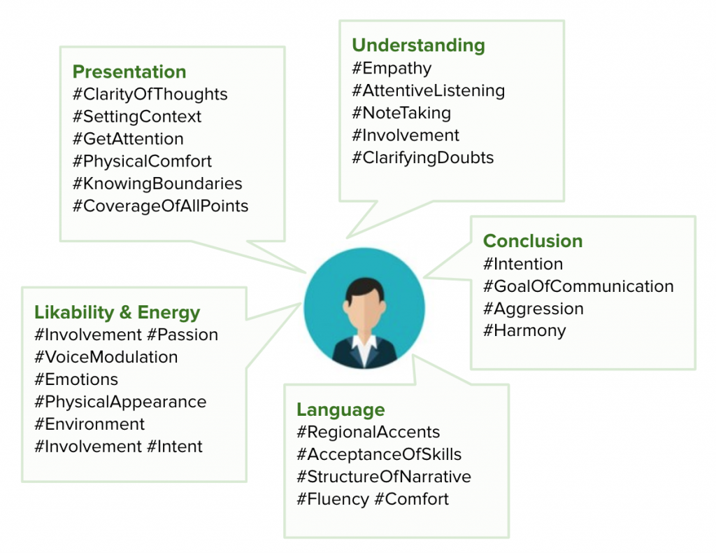 Elements of effective communication